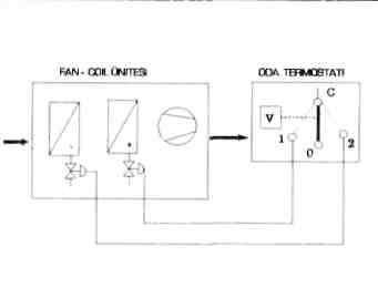 Genel otomatik kontrol kavramlar ve sistemleri eder oda termostat kontann c 0 konumunun olduu sre l blge olarak tanmlanr ayar deeri xs genellikle bu l blge ortasnda yer alrken ccuart Gallery