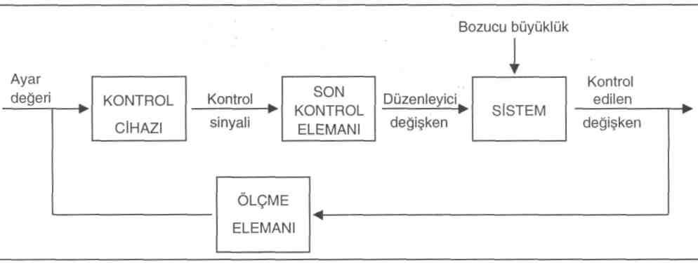 Klima sistemlerinin otomatik kontrol aada bir otomatik kontrol sisteminin blok emas grlmektedir ccuart Gallery
