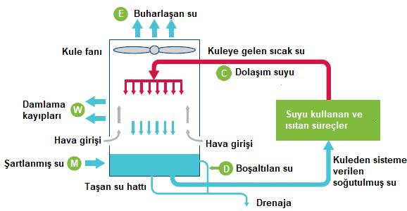 Kapalı çevrim soğutma kulesi sistemi
