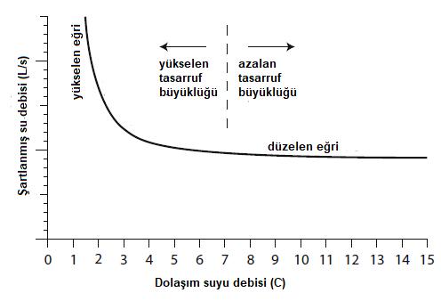 Bir soğutma kulesinde su debisi ve derişiklik (C) arasındaki tipik ilişki