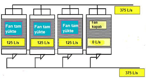 Dört hücreli kule fanlarından biri kapatıldığında kapasite %75'e düşer
