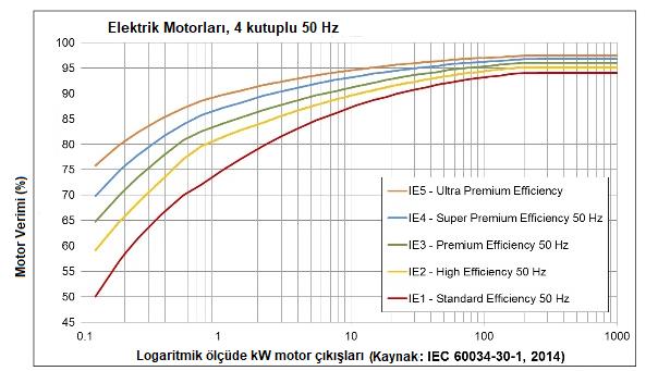 Dört kutuplu 50 Hz elektrik motorlarının verim eğrileri