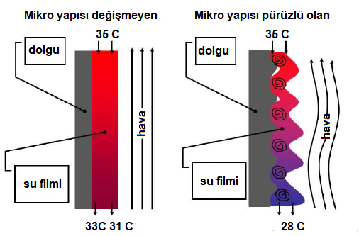 Dolgu yüzeyi mikro yapısında pürüzler oluşturularak verim artışı sağlanması