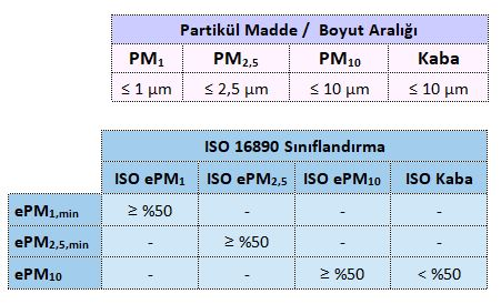 iso 16890