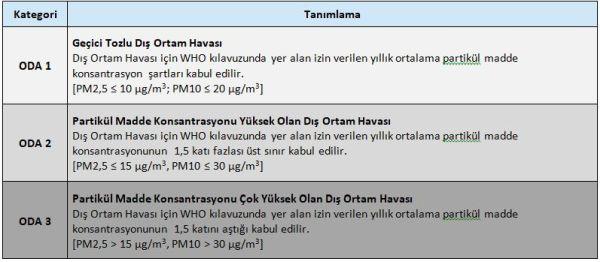 Dış Ortam Havası Kategorileri