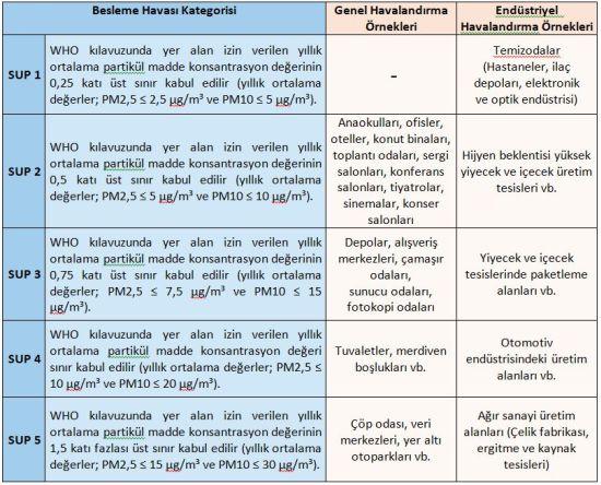 Besleme Havası Kategorileri