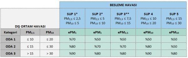 ODA ve SUP Kategorisine Bağlı Olarak Tavsiye Edilen Minimum ePMx Filtreleme Verim Değerleri