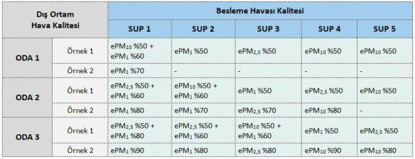 ODA ve SUP Kategorilerine Göre Filtre Seçimi