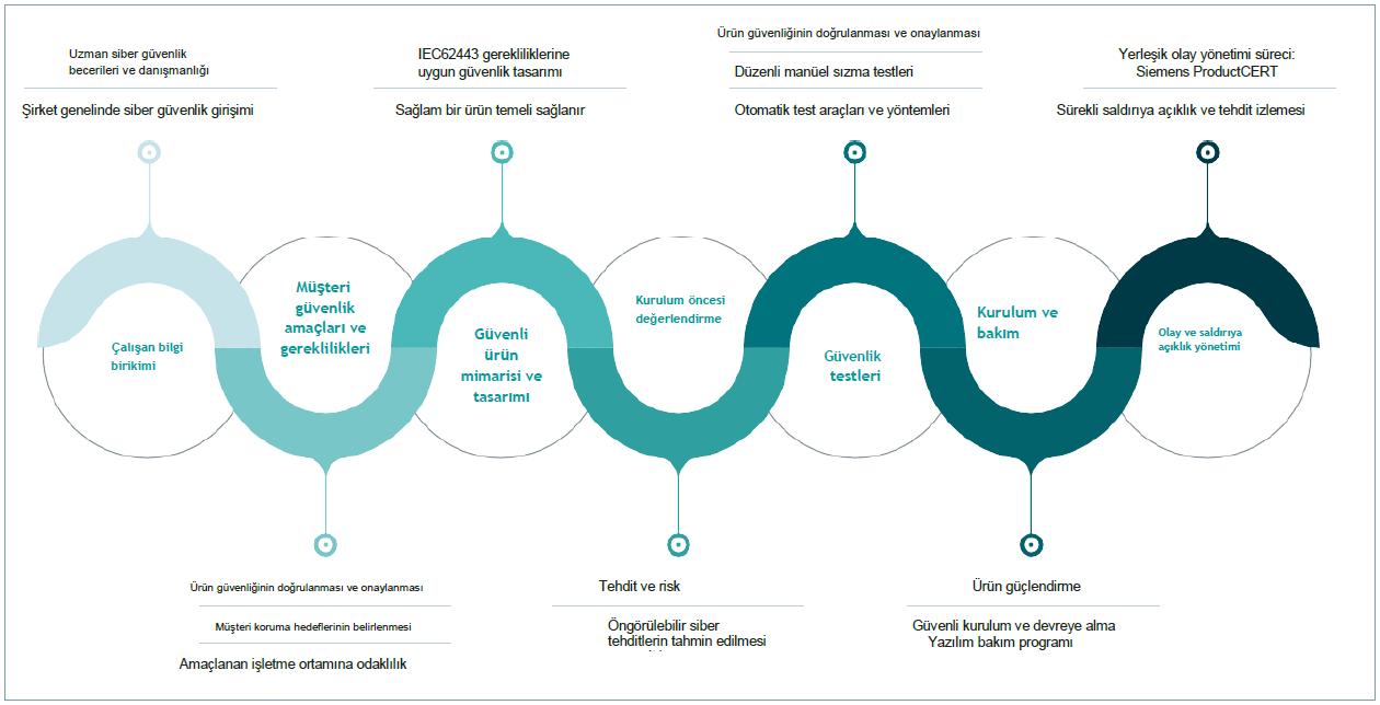 Siemens Siber Güvenlik Girişiminin Öne Çıkan Noktaları