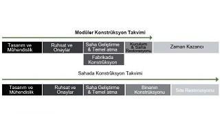 moduler-konstruksiyon-takvimi