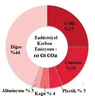 Sekil 1. Kuresel endustriyel karbon emisyonlarinin dagilimi