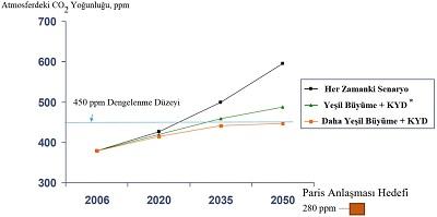 Sekil-1-Degisik-Senaryolara-Gore-Atmosferik-CO2-Yogunlugunun-2050-Yilina-Kadarki-Kestirimleri
