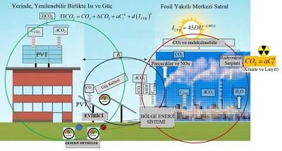 Sekil-11-Net-Sifira-Yakin-Ekserjili-Bina-(Ureten-Tuketici)-ve-Kent-Modeli