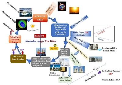 Sekil-2-Kuresel-Isinma-Enerji-Kaynaklari-Sogutma-ve-Pandemi-Iliskileri