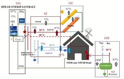 Sekil-4-Net-Sifir-Enerjili-Olarak-Tanimlanan-Bacasiz-Bir-Binanin-CO2-Salim-Sorumluluklari