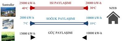 Sekil-5-Bina-ve-Bolge-Enerji-Sistemleri-Arasindaki-Dengesizlikler-(i)