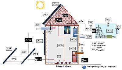 Şekil 8. Net Sıfır Enerjili Hidrojen Evi Yakıt pili koy ©2020, B. Kılkış