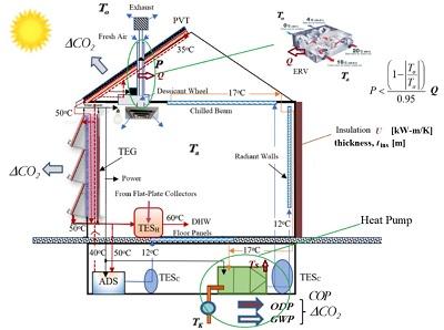 Şekil 9. Karbonsuzlaşmada Akdeniz Güneş Evi, ZEB ama ZCB değil sadece nZCB ©2020, B. Kılkış