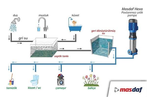 Masdaf, Binalarda Su Tasarrufu için Gri Su Geri Kazanım Sistemlerini Öneriyor