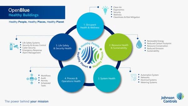 Johnson Controls, İnşaat Sektörü için Yaptırdığı Anketlerin Sonuçlarını Açıkladı