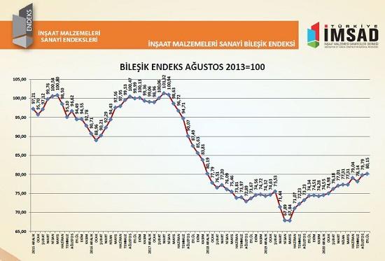 Türkiye İMSAD İnşaat Malzemeleri Sanayi Bileşik Endeksi Sonuçlarını Açıkladı